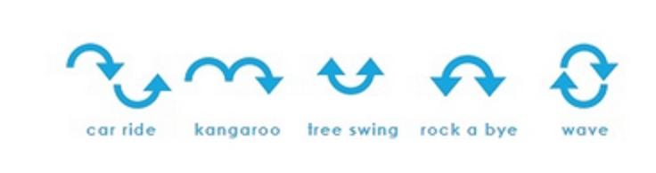 5 modulů pohybu