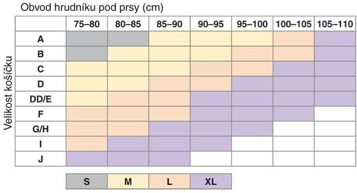 Medela Eva top tabulka velikostí